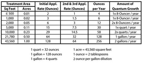 one acre equals how many sq couples with