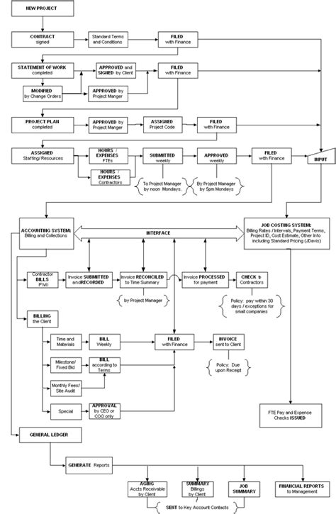 sle flowchart template 28 images best organizational