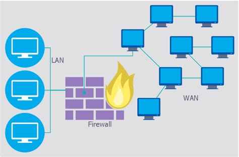 network layout with firewall firewall between lan and wan network security diagrams