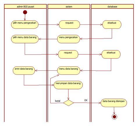 membuat uml online tutorial kus com kumpulan tutorial