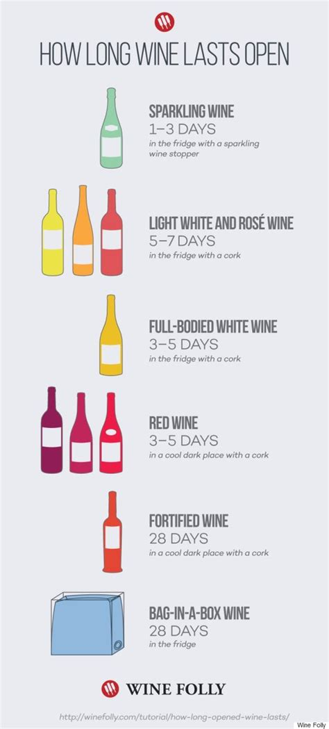Shelf Of Wine After Opening by How Does Wine Last Once Opened Infographic Reveals All