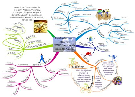 free mind map mind maps free templates yahoo search results yahoo