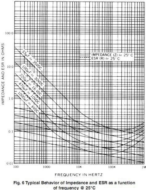 capacitor esr typical values typical capacitor esr values 28 images new capacitor