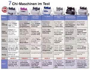 chi machine die chi maschine wirkung die gesundheits info