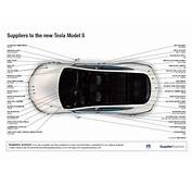 Suppliers To The New Tesla Model S  SupplierInsight