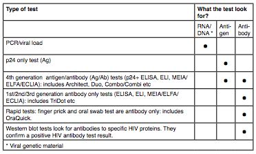 hiv 2 pcr test time frame for hiv testing frame design reviews