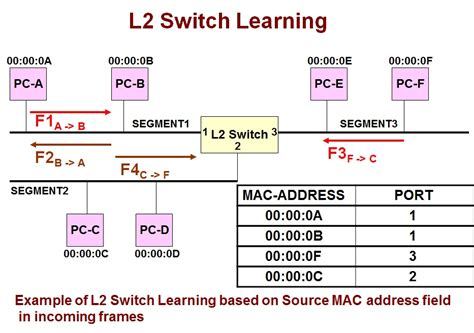 Mac Address Lookup Table Basic Theory Of Operation Of A L2 Switch Or Bridge Computer Networking Demystified