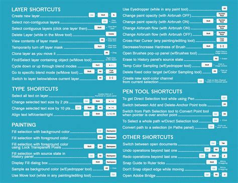 photoshop layout shortcut handy photoshop cs6 cheatsheet submitted by dudecalion