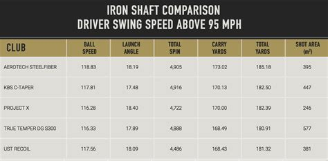 swing speed chart for irons mygolfspy labs does the shaft matter