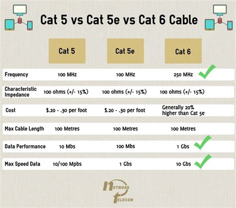 Kabel Lan Utp Cat5 Cat 5e Belden Made In Usa 1 Roll New Promo what of ethernet cat 5 e 6 a cable should i use