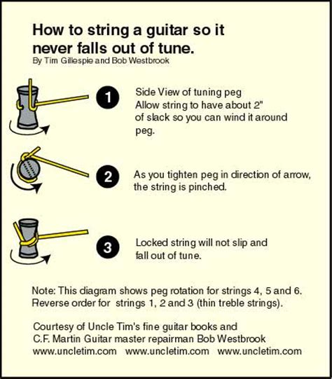 What Of String Do You Use For String - how to string an acoustic guitar the tim method of