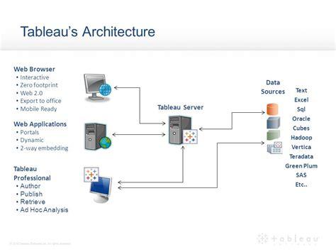 tableau server architecture diagram tableau server architecture diagram 28 images tableau