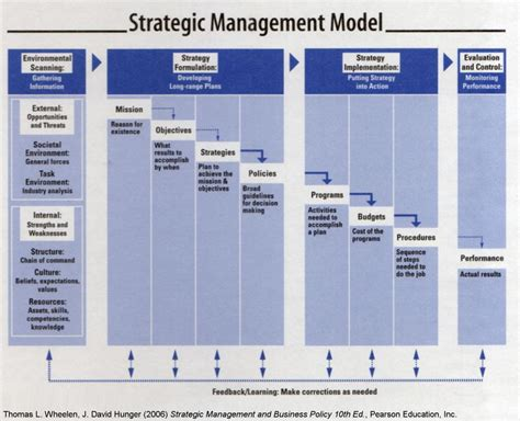 Management Strategic 5 In 1 8 128 best images about business model on a