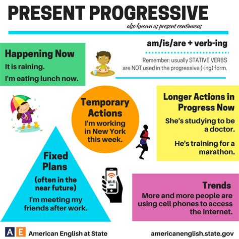write the pattern of present continuous tense present simple and continuous mlk english courses
