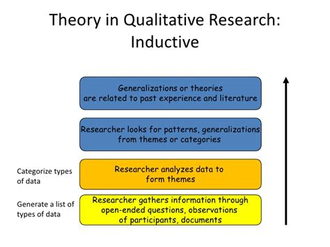 qualitative themes in research the participant researcher and qualitative research