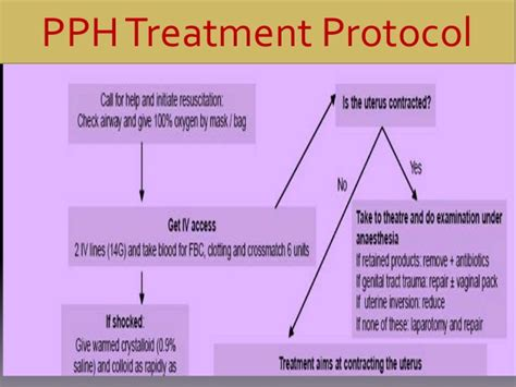 Pph Treatment | surgical management of pph at tertiary center