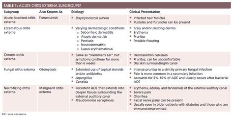 effective treatment for acute otitis externa