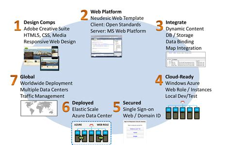 responsive workflow oakleaf systems windows azure and cloud computing posts