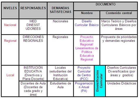 Modelo De Planificacion Curricular De Tecnolog 237 A De La Gesti 243 N Pedag 243 Gica Gesti 243 N Gerencial Y Gesti 243 N Administrativa