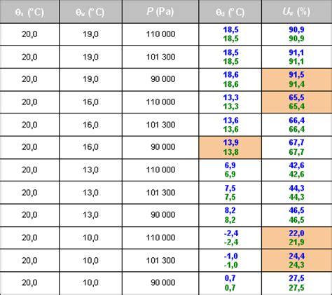 Taux D Humidité Dans L Air 4680 by Calcul Des Param 232 Tres De L Air Humide Projet Antisecos