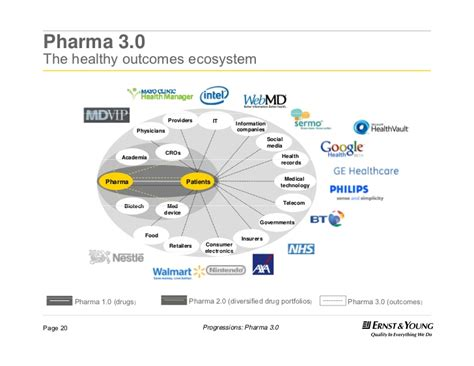 commercial model pharmaceutical pharma 3 0 the healthy outcomes