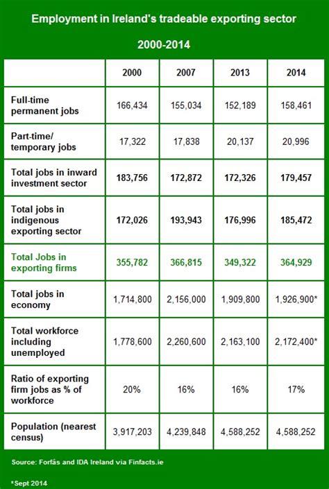 irish economy 2015 2014 facts innovation news irish export performance myths and reality ireland is a