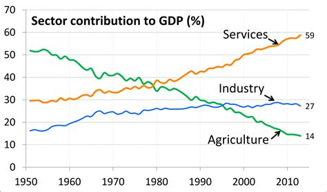 file sectors of us economy as percent of gdp 1947 2009 png file 1951 to 2013 trend chart of sector share of total gdp
