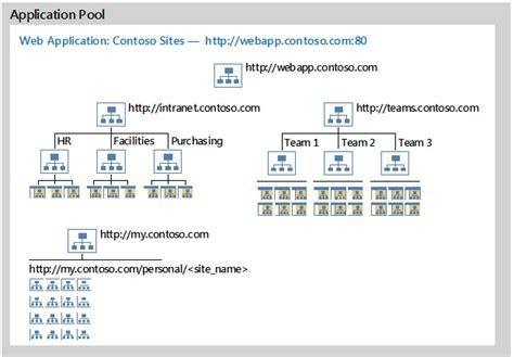 sharepoint server microsoft docs