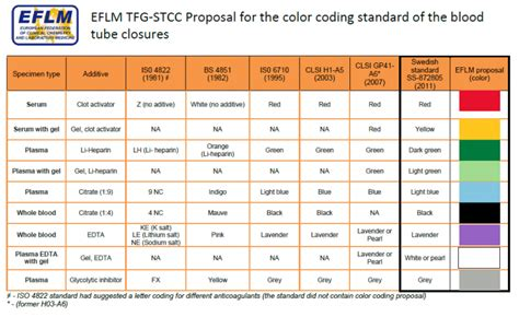 blood color code survey of the eflm tfg on quot standardization of the colour coding for blood collection closures quot