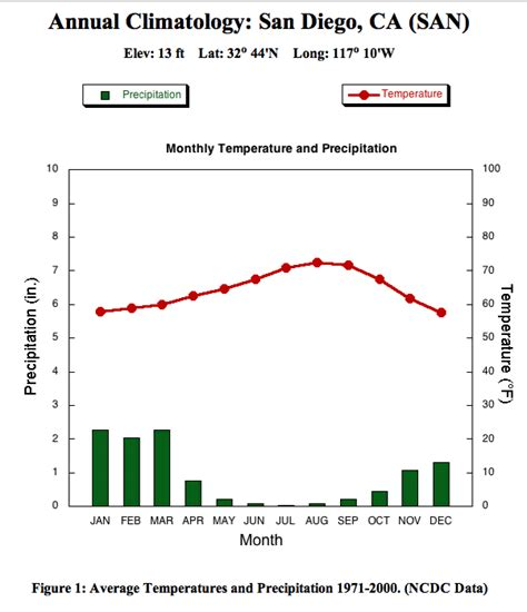 Of California In San Diego Part Time Mba by 3b Graphs That Describe Climate