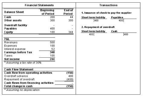bank overdraft bank overdraft facility efinancemanagement