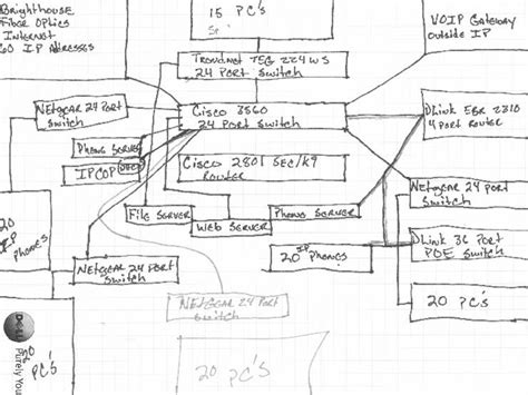 Check The Network Visio Network Diagram And Drawings Jump Start Template Network Documentation Template Doc