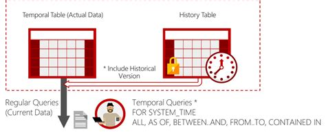 sql server system tables effortlessly analyze data history temporal tables