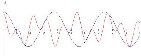 oscilacion doble o completa el p 233 ndulo doble