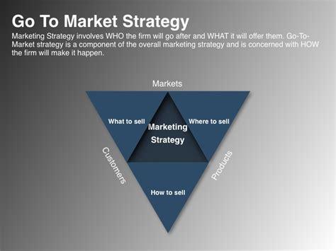 market strategy marketing strategies  drive   market plans  quadrant