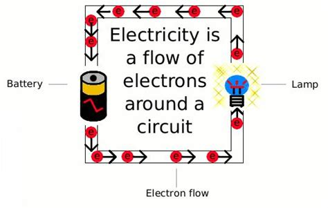 simple definition of electricity how to go with the flow in a relationship simple