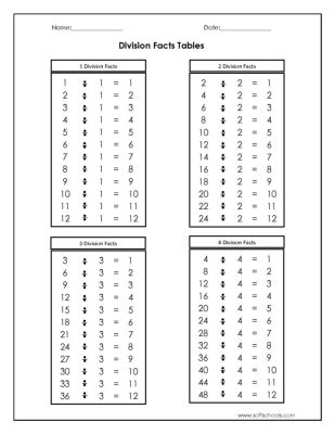 4 by 2 table division facts tables 1 2 3 and 4 worksheet