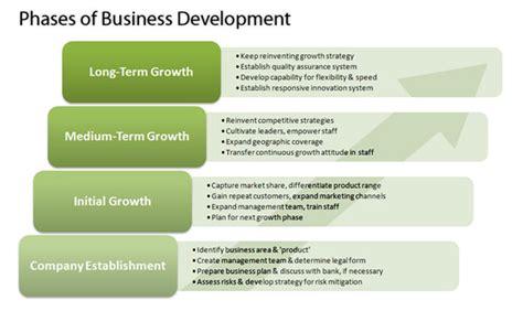 business development strategy plan template new business development plan durdgereport632 web fc2