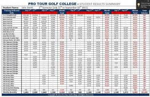 pga tours if you practice golf like this you can become a