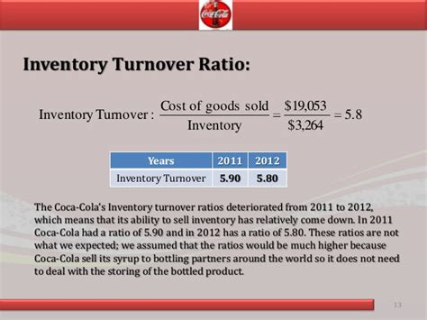 sle turnover report ratio analysis of coca cola