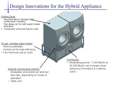 Clothes Dryer Dimensions Univ Of Maryland And Marquette Univ Develop Energy