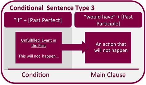 pattern of conditional sentence type 3 third conditional cglearn it