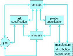 design for manufacturing definition definition of the design process xcombear download
