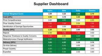 supplier scorecard template supplier performance scorecard exles car pictures car