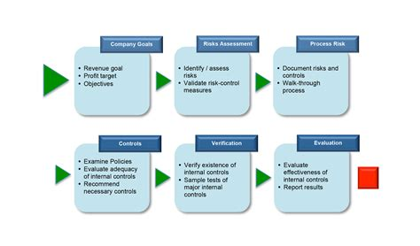 audit process flowchart audit flowchart create a flowchart