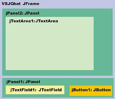 ui layout initialization warning im over jxta java tutorial developer fusion