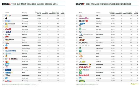 Which Are The Most Valuable Global Brands In 2018 News Industry 982327 by 2014 Brandz Top 100 Most Valuable Global Brands Bmw Second Carmaker