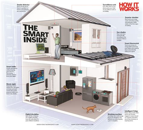 your smart home of the future how it works magazine