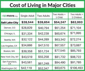 cheapest cost of living cities salt lake city jobs the ultimate guide