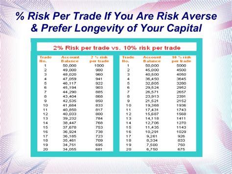 swing trading money management golden money management rules for forex trading